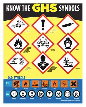 Safetyposter Safety Poster Know The Ghs Symbols Eng P4802
