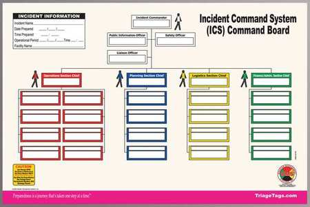 Command Boards