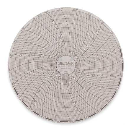 """6"""" Circular Paper Charts,  1 Day"""